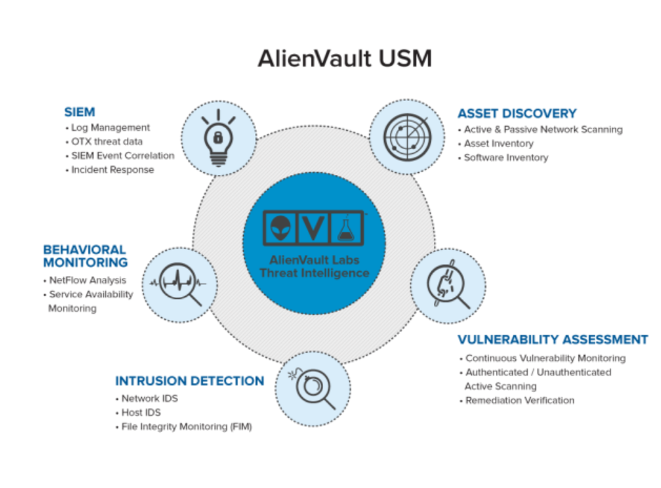 AlienVault's Unified Security Management