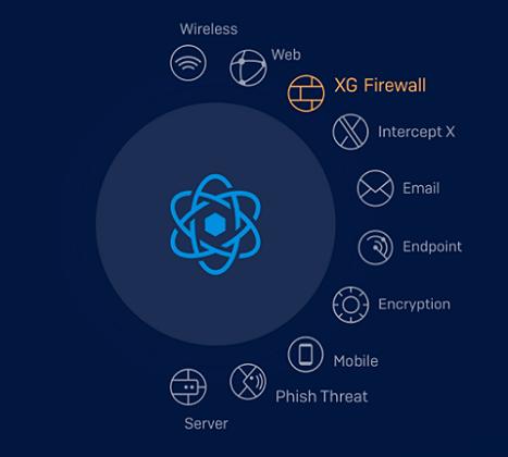 Sophos XG Firewall - Next Gen Firewall